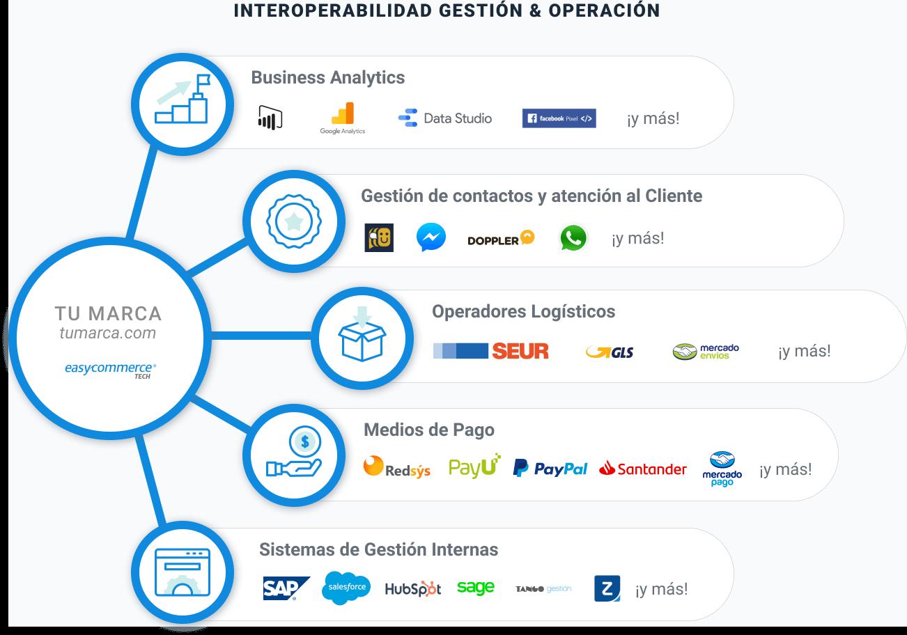 infografía INTEROPERABILIDAD GESTIÓN & OPERACIÓN
