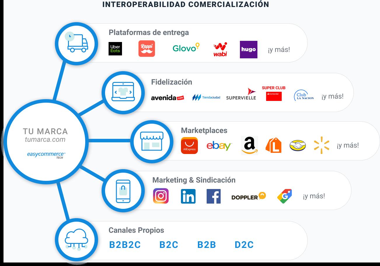 infografía interoperabilidad