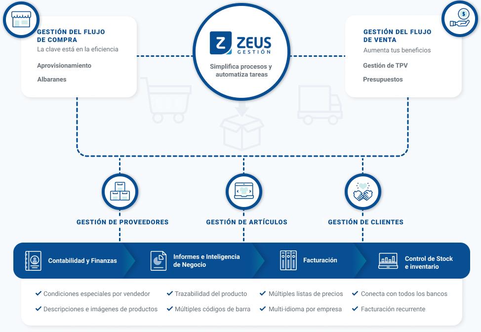 Gestiona el flujo de venta y compra con Zeus